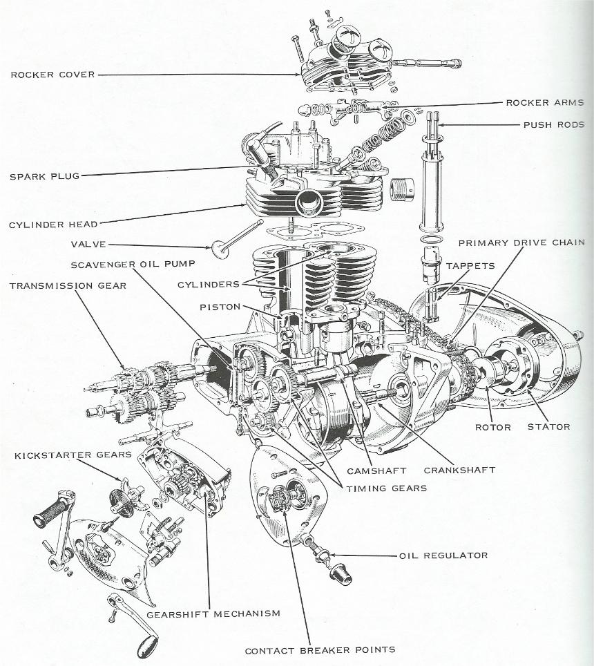 Indian Motorcycle Engine Diagram moreover Chinese 50cc 125cc Scooters Baotion Jinlun Lifan Haynes Manual 735 P in addition Thruxton Wiring Diagram in addition Fluke Electrical Tester Manual furthermore Escudo Wiring Diagram. on t120 wiring diagram
